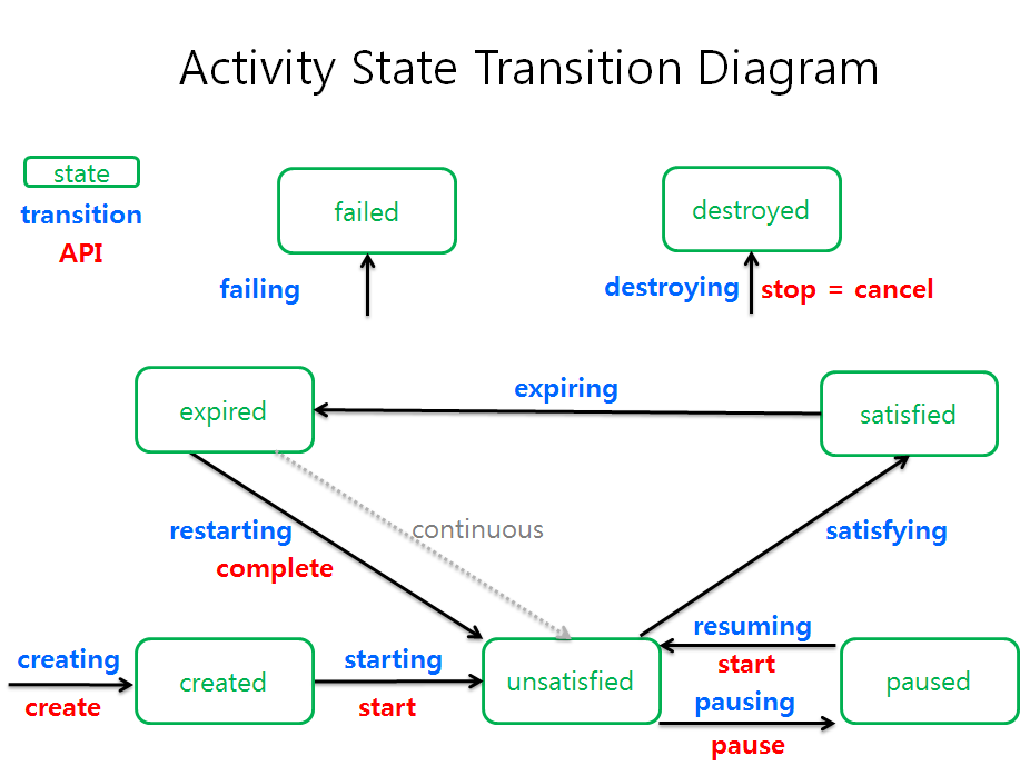 activity state transition diagram