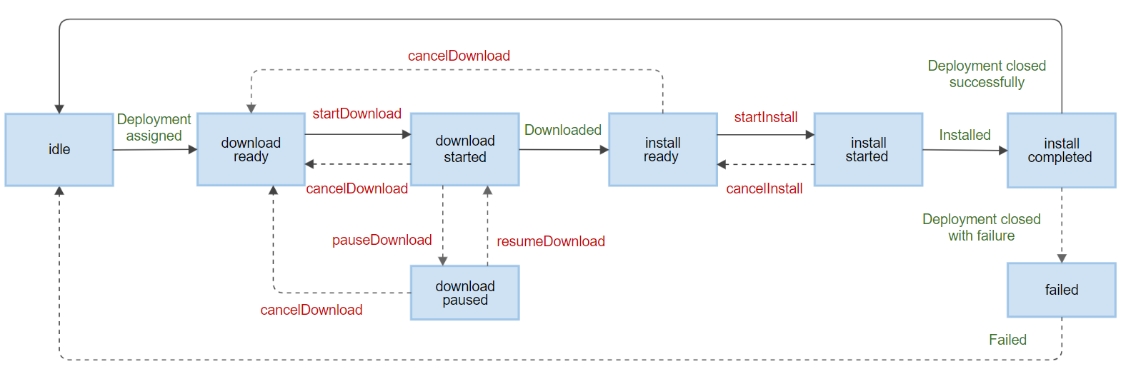 com.webos.service.swupdater state diagram