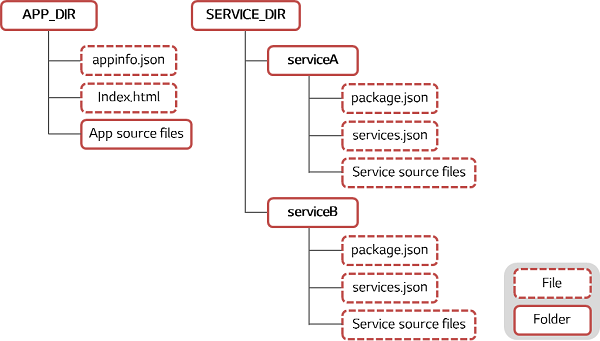 JS service directory structure